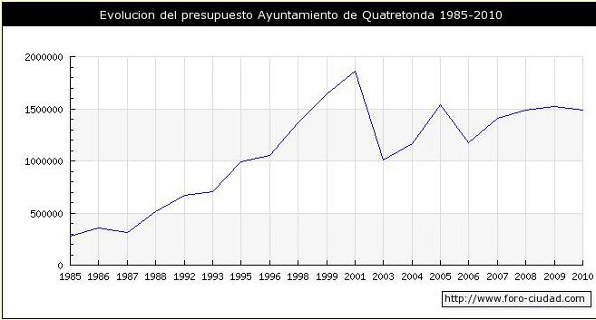Evolució pressupostos municipals de Quatretonda 1985-2010